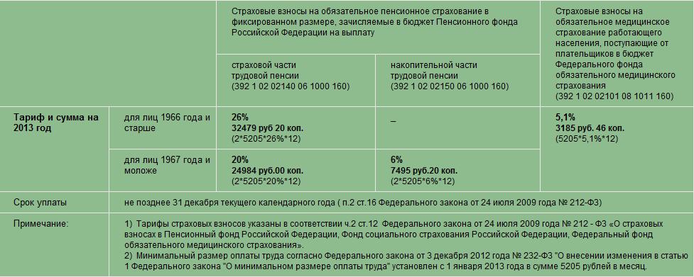 Рассчитать взносы ип за 2013 год